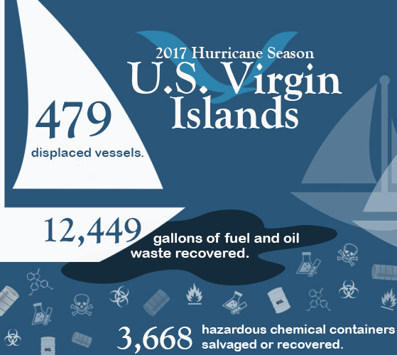 An infographic with boats that includes the following info: 2017 Hurricane Season U.S. Virgin Islands: 479 displaced vessels, 12,449 gallons of fuel and oil waste recovered, 3,668 hazardous chemical containers salvaged or recovered.