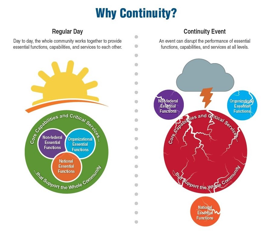 "An infographic depicting ""Why Continuity?"" that compares a regular day to a continuity event."