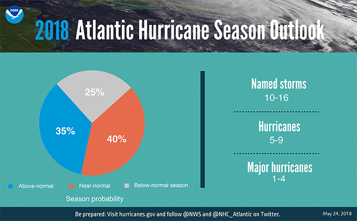 An infographic depicting the 2018 Atlantic hurricane season forecast: 10-16 named storms, 5-9 hurricanes, 1-4 major hurricanes.