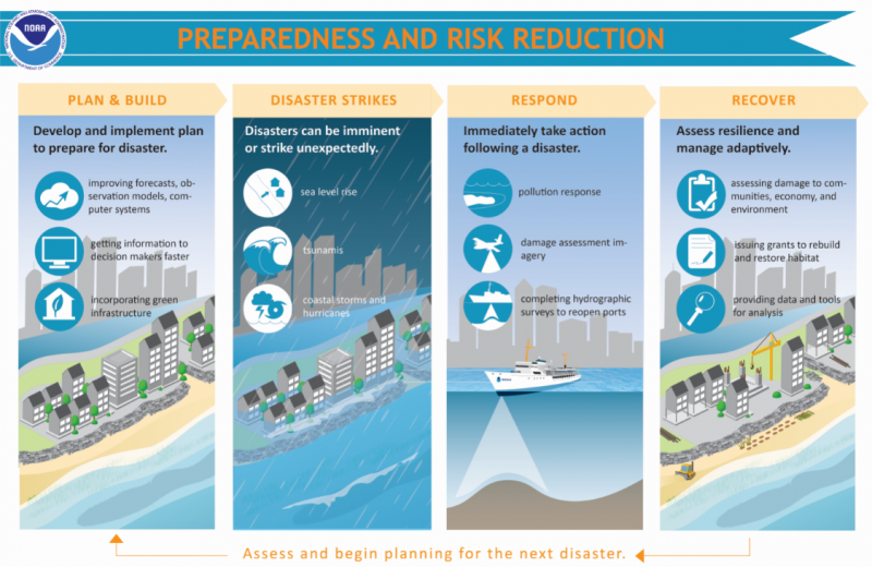 "An infographic depicting ""Preparedness and Risk Reduction"" with four images depicting (from left): ""Plan and Build,"" ""Disaster Strikes,"" ""Respond,"" and ""Recover."""