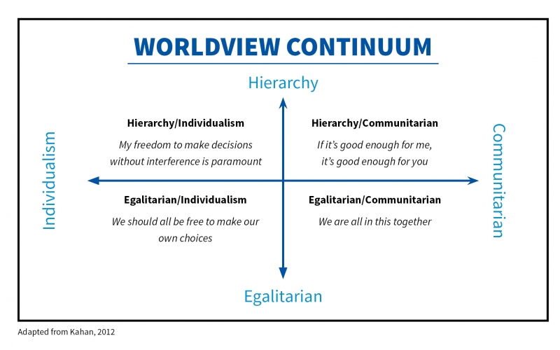 "A graphic depicting the ""World View Continuum,"" with four areas: hierarchy, individualism, egalitarian, and communitarian."