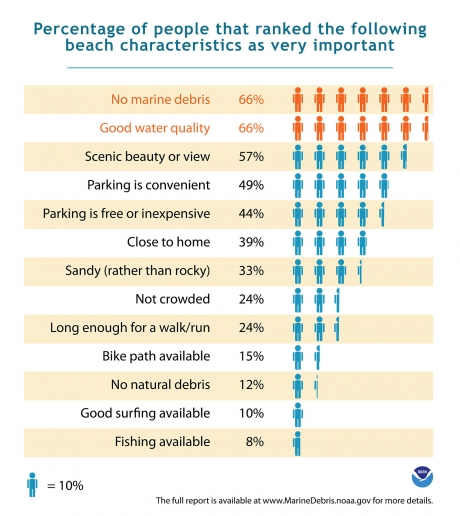 "An infographic labeled ""Percentage of people that ranked the following beach characteristics as important"" no marine debris, 66 %, etc."