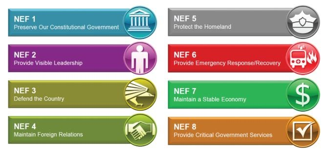 Infographic depicting the eight national essential functions.