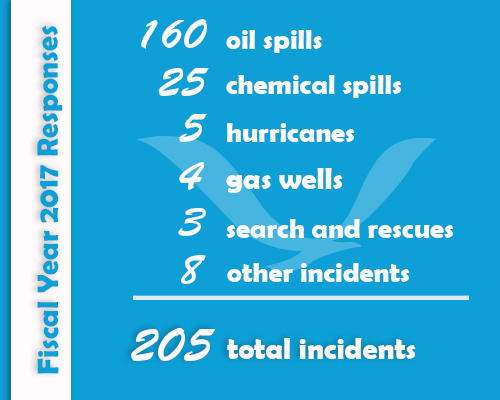 An infographic detailing the 205 incidents as follows: 160 oil spills, 25 chemical spills, five hurricanes, four gas wells, three search and rescues, and eight other incidents.
