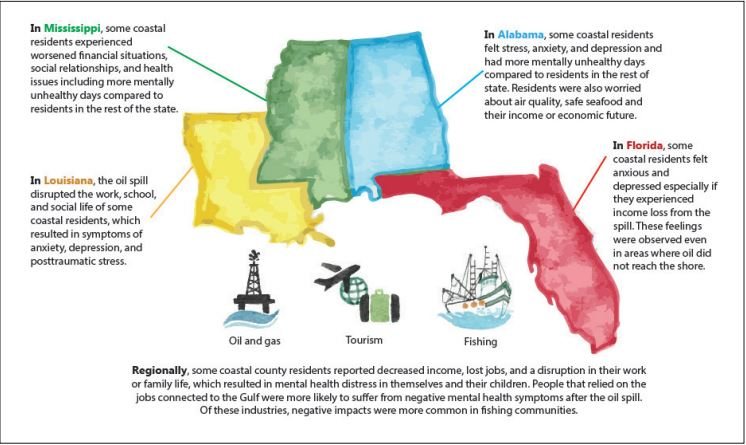 An infographic depicting a map of Mississippi, Louisiana, Alabama, and Florida, with text on the regional impacts.