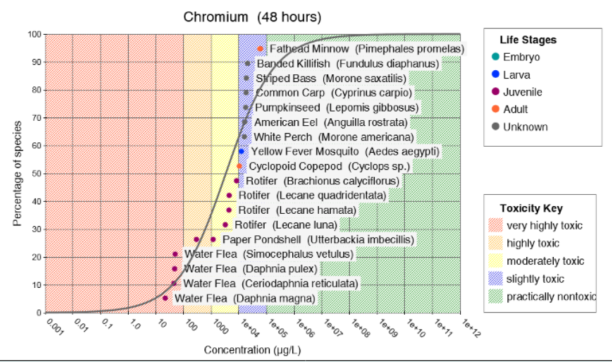 A graph depicting the toxicity and life stages for species at varying concentrations of chromium.