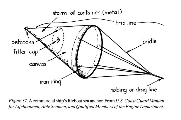 A figure depicting a cone shape - a commercial ship's lifeboat sea anchor.