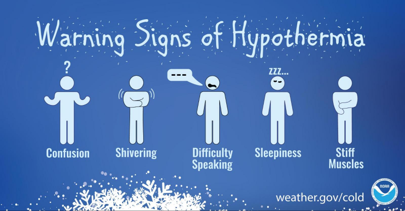 A graphic depicting the warning signs on hypothermia.