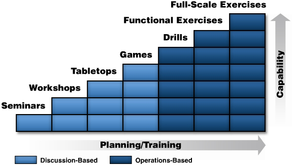 A graphic showing the different types of exercises: seminars, workshops, tabletops, games, drills, functional exercises, full-scale exercises.