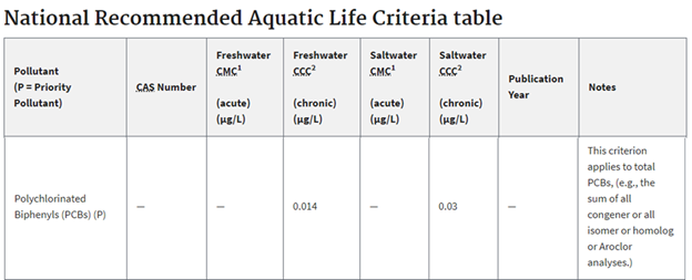 A table for National Recommended Aquatic Life Criteria.
