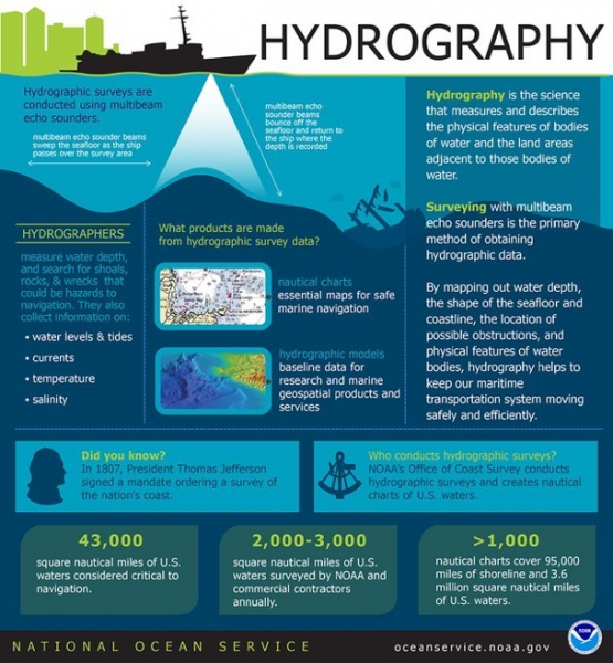"An infographic on ""hydrography."" Text provided in caption."