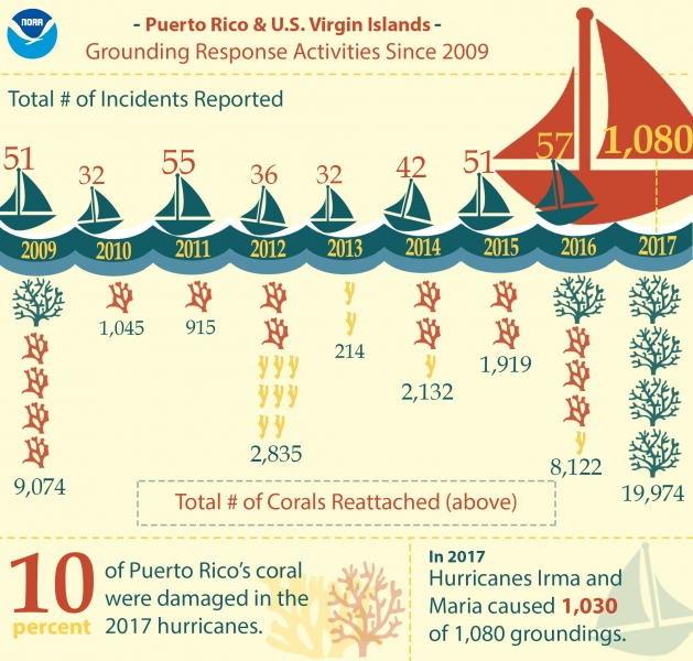 An infographic depicting the number of grounding incidents report from 2009-2017, and the corresponding number of coral reattachments done each year.