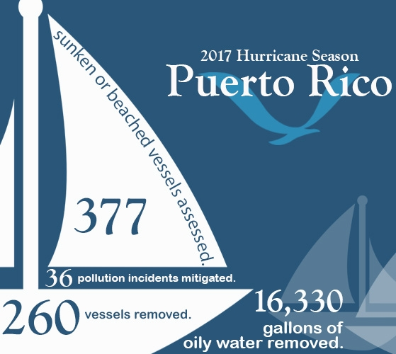 An infographic with boats that includes the following info: 2017 Hurricane Season Puerto Rico: 377 sunken or beached vessels assessed, 36 pollution incidents mitigated, 260 vessels removed, 16,330 gallons of oily water removed.