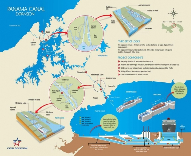 "A graphic of the ""Panama Canal Expansion"" shows a map where a third set of locks has been added to the canal."