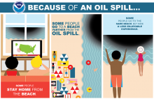 An infographic showing oil on a beach.