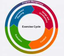 "A graphic depicting an ""Exercise Cycle"" in stages: Program management, design and development, conduct, evaluation, improvement planning."